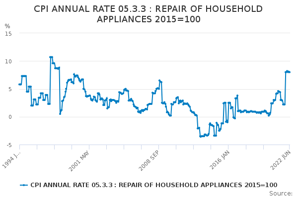 CPI ANNUAL RATE 05.3.3 : REPAIR OF HOUSEHOLD APPLIANCES 2015=100
