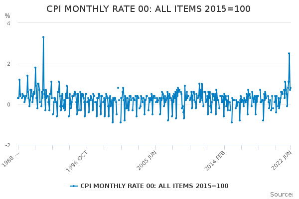CPI MONTHLY RATE 00: ALL ITEMS 2015=100