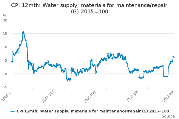 CPI 12mth: Water supply; materials for maintenance/repair (G) 2015=100