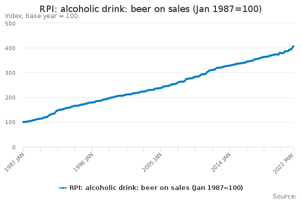 RPI: alcoholic drink: beer on sales (Jan 1987=100)
