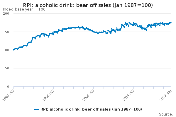 RPI: alcoholic drink: beer off sales (Jan 1987=100)