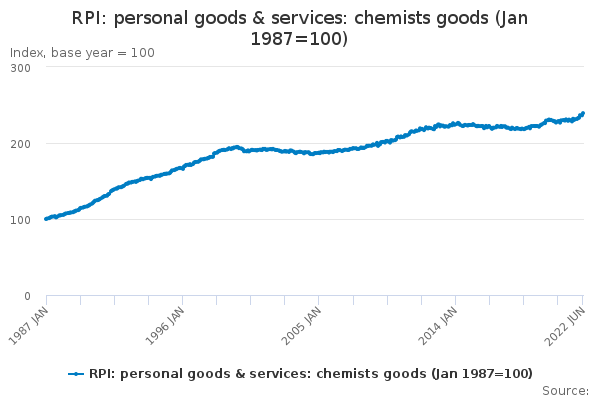 RPI: personal goods & services: chemists goods (Jan 1987=100)