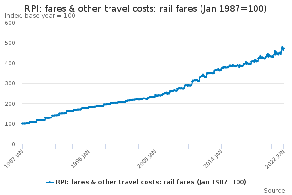 RPI: fares & other travel costs: rail fares (Jan 1987=100)