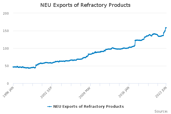 NEU Exports of Refractory Products