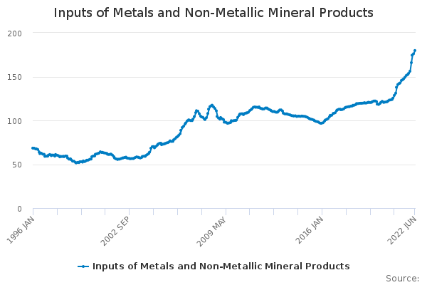 Inputs of Metals and Non-Metallic Mineral Products