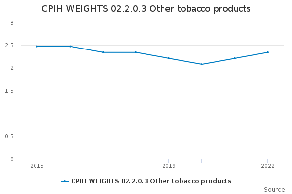 CPIH WEIGHTS 02.2.0.3 Other tobacco products