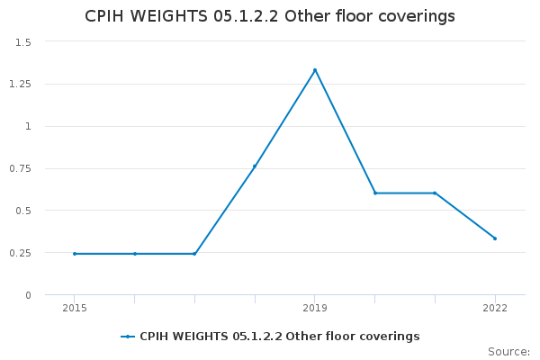 CPIH WEIGHTS 05.1.2.2 Other floor coverings
