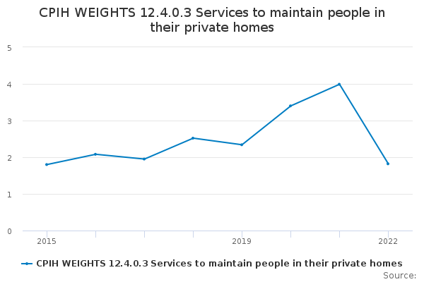 CPIH WEIGHTS 12.4.0.3 Services to maintain people in their private homes