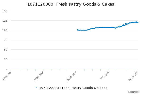 1071120000: Fresh Pastry Goods & Cakes