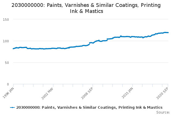 2030000000: Paints, Varnishes & Similar Coatings, Printing Ink & Mastics