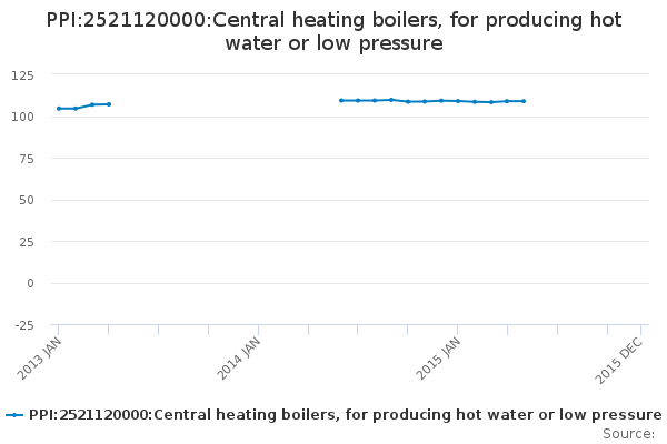 PPI:2521120000:Central heating boilers, for producing hot water or ...