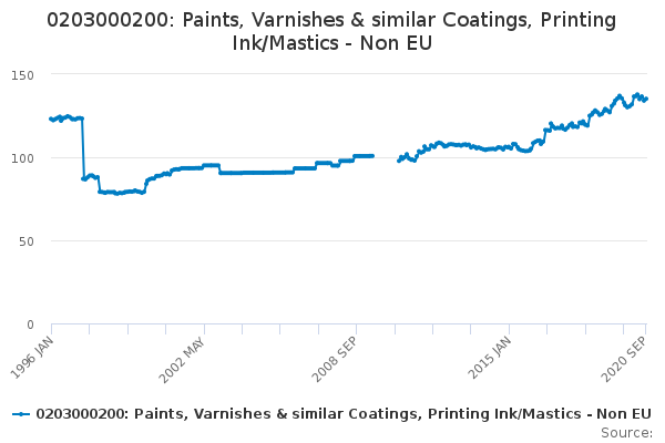 0203000200: Paints, Varnishes & similar Coatings, Printing Ink/Mastics - Non EU