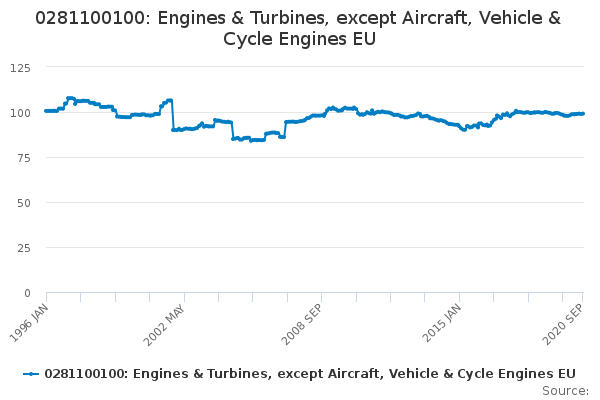 0281100100: Engines & Turbines, except Aircraft, Vehicle & Cycle Engines EU