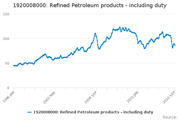 1920008000: Refined Petroleum products - including duty
