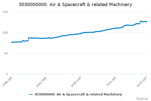 3030000000: Air & Spacecraft & related Machinery