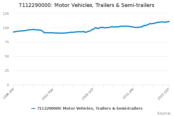 7112290000: Motor Vehicles, Trailers & Semi-trailers