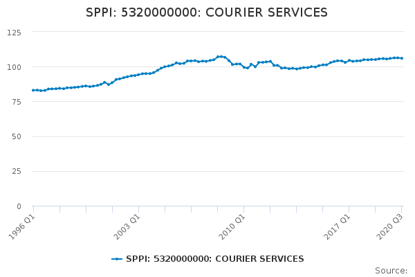 SPPI: 5320000000: COURIER SERVICES