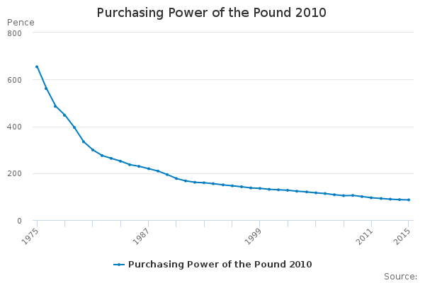 Purchasing Power of the Pound 2010