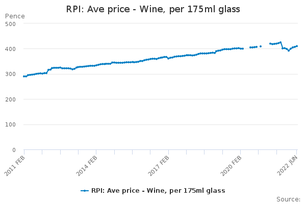 RPI: Ave price - Wine, per 175ml glass