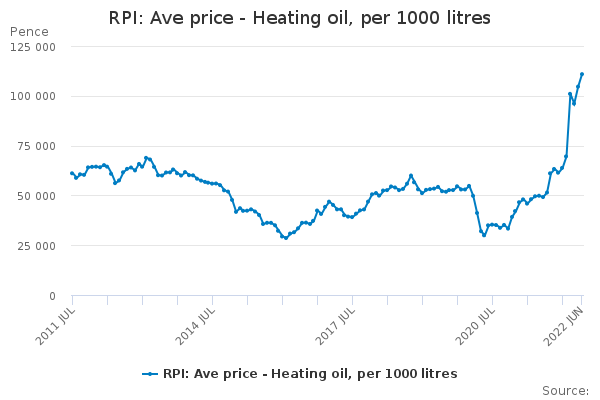 RPI: Ave price - Heating oil, per 1000 litres
