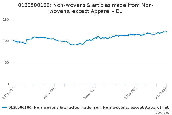 0139500100: Non-wovens & articles made from Non-wovens, except Apparel - EU
