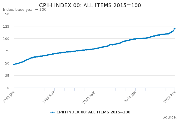 CPIH All Items Index: 2015=100