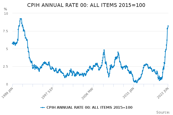 CPIH ANNUAL RATE 00: ALL ITEMS 2015=100