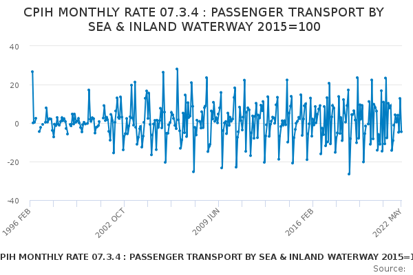 CPIH MONTHLY RATE 07.3.4 : PASSENGER TRANSPORT BY SEA & INLAND WATERWAY 2015=100