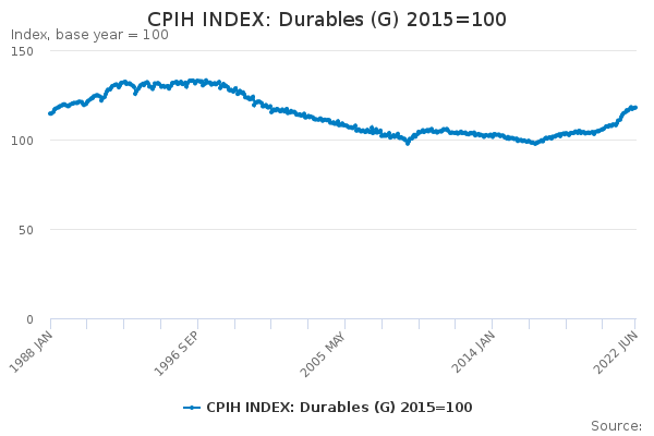 CPIH INDEX: Durables (G) 2015=100
