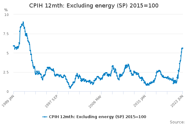 CPIH 12mth: Excluding energy (SP) 2015=100