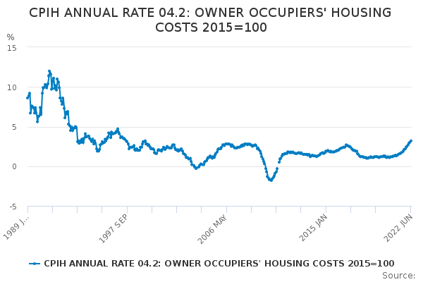 CPIH ANNUAL RATE 04.2: OWNER OCCUPIERS' HOUSING COSTS 2015=100