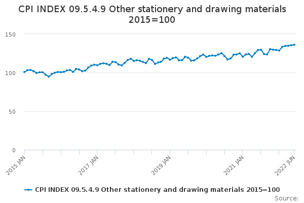 CPI INDEX 09.5.4.9 Other stationery and drawing materials 2015=100