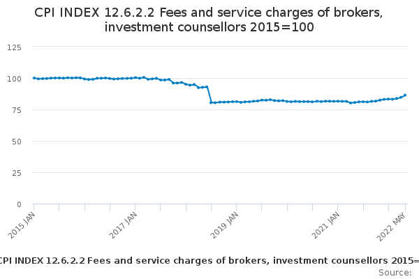 CPI INDEX 12.6.2.2 Fees and service charges of brokers, investment counsellors 2015=100