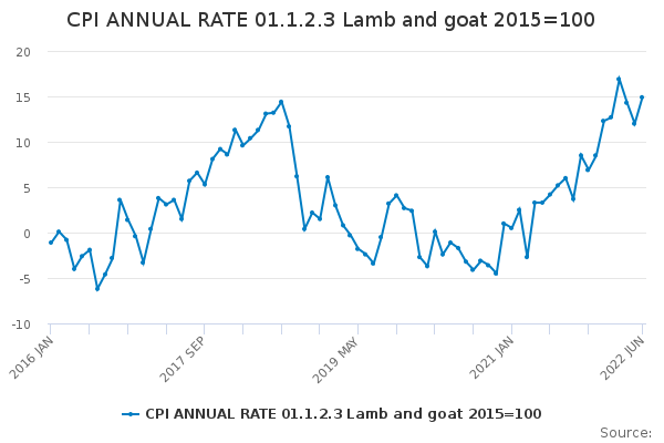 CPI ANNUAL RATE 01.1.2.3 Lamb and goat 2015=100