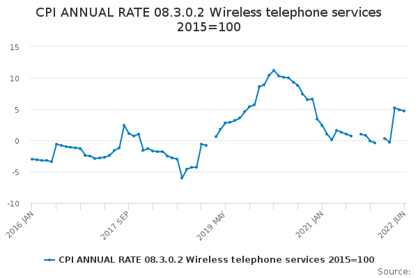 CPI ANNUAL RATE 08.3.0.2 Wireless telephone services 2015=100