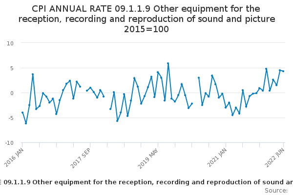 CPI ANNUAL RATE 09.1.1.9 Other equipment for the reception, recording and reproduction of sound and picture 2015=100