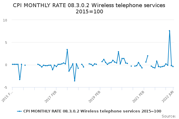 CPI MONTHLY RATE 08.3.0.2 Wireless telephone services 2015=100