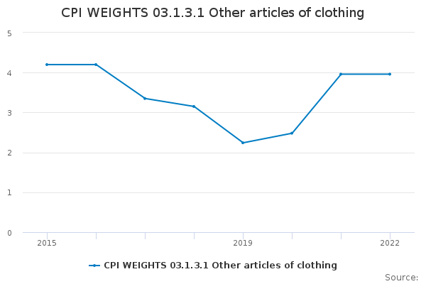 CPI WEIGHTS 03.1.3.1 Other articles of clothing
