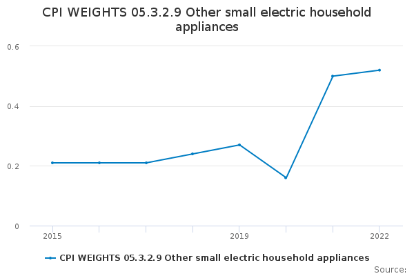 CPI WEIGHTS 05.3.2.9 Other small electric household appliances