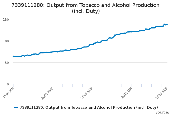 7339111280: Output from Tobacco and Alcohol Production (incl. Duty)