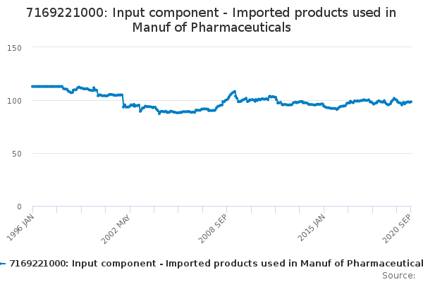 7169221000: Input component - Imported products used in Manuf of Pharmaceuticals