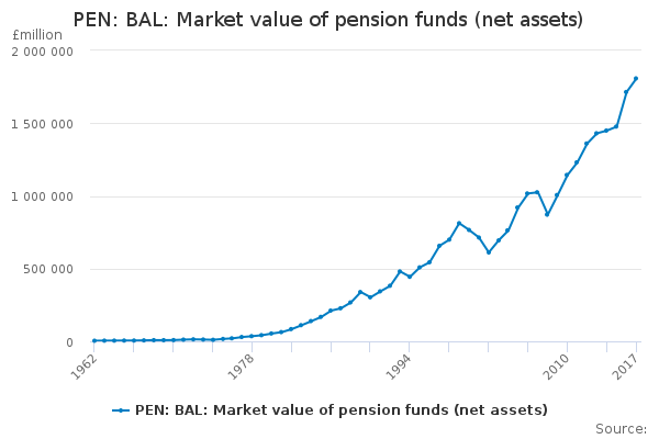 PEN: BAL: Market value of pension funds (net assets)