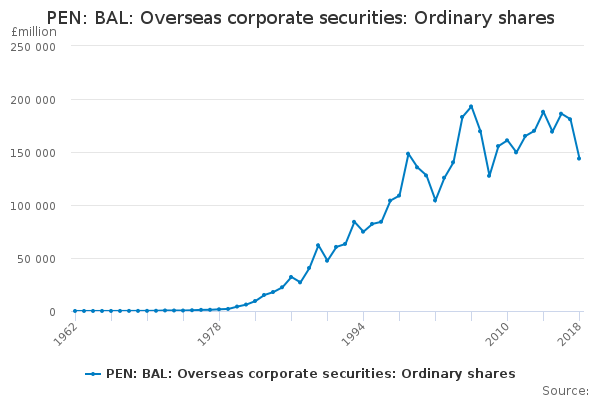 PEN: BAL: Overseas corporate securities: Ordinary shares