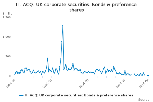 IT: ACQ: UK corporate securities: Bonds & preference shares