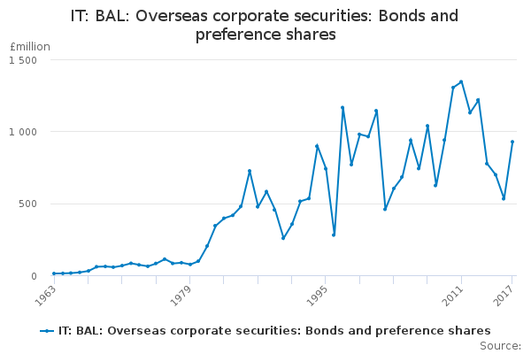 IT: BAL: Overseas corporate securities: Bonds and preference shares