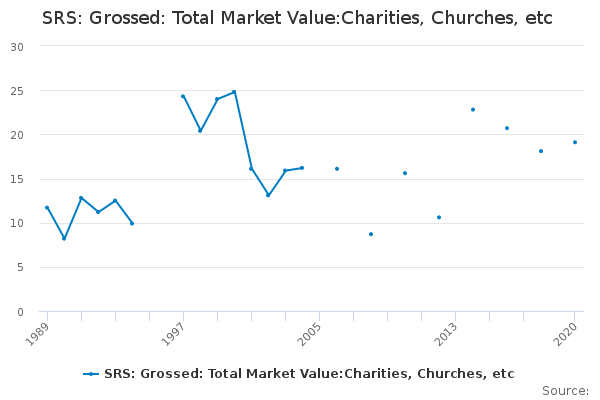 SRS: Grossed: Total Market Value:Charities, Churches, etc