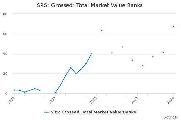 SRS: Grossed: Total Market Value:Banks