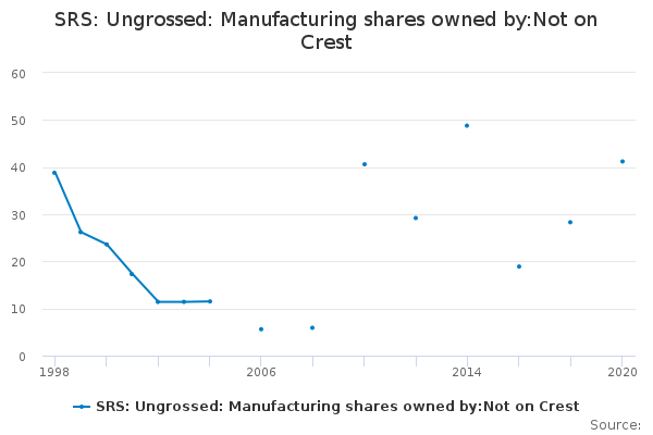 SRS: Ungrossed: Manufacturing shares owned by:Not on Crest