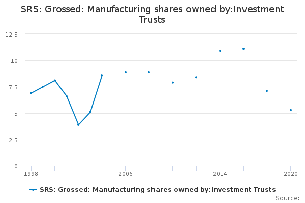 SRS: Grossed: Manufacturing shares owned by:Investment Trusts