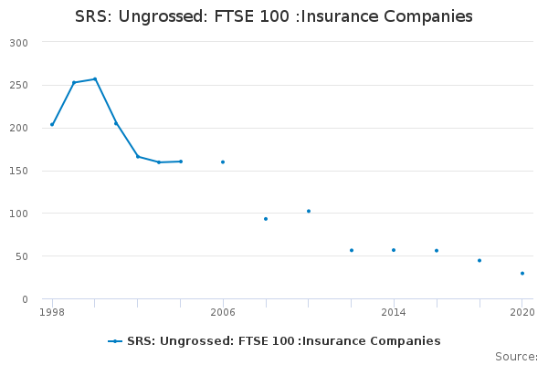 SRS: Ungrossed: FTSE 100 :Insurance Companies